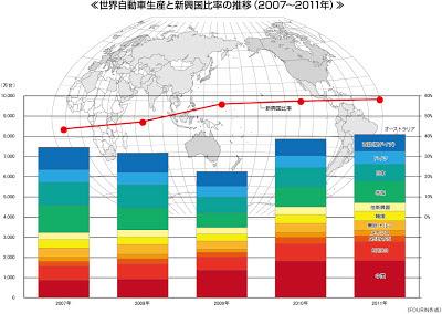 世界自動車生産 新興国比率 2011 グラフ