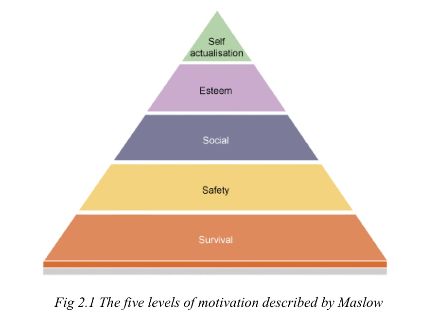 Maslow Motivation Theory