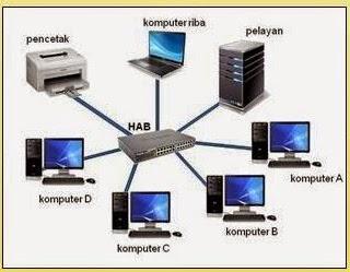 Sistem Rangkaian Dan Dunia Internet Tmk Tahun 5 Jenis Topologi