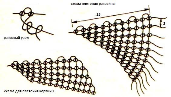 Макраме плетение корзинки