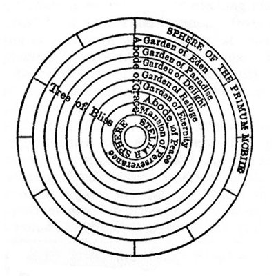 Pohon Kehidupan, Kosmologi Ibn 'Arabi