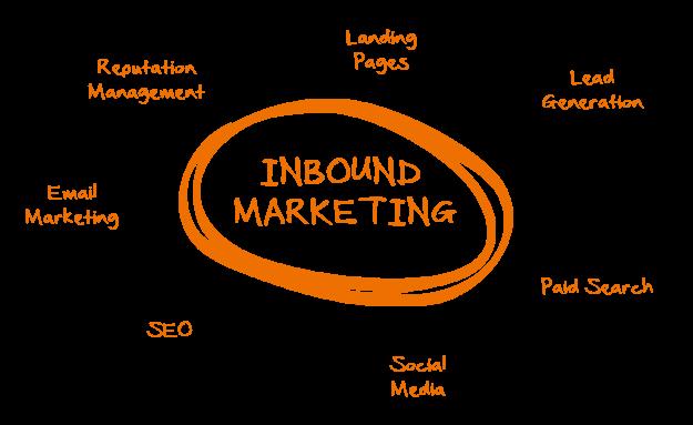 Inbound Marketing-La revolución de la Infografía Animada en el Marketing Online