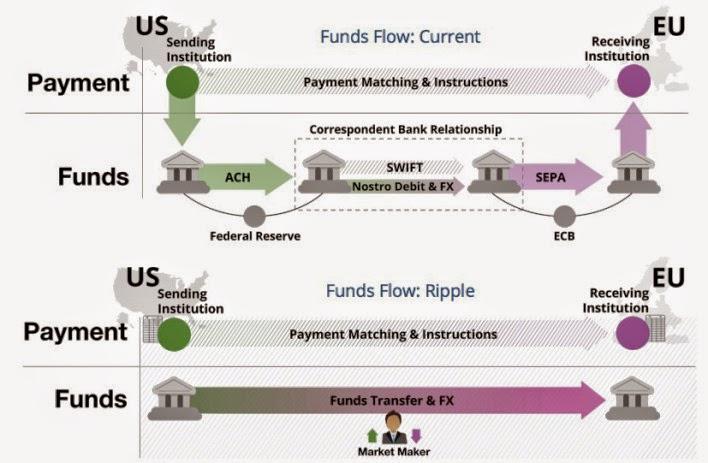 Ripple, o protocolo de transferência de dinheiro mundial
