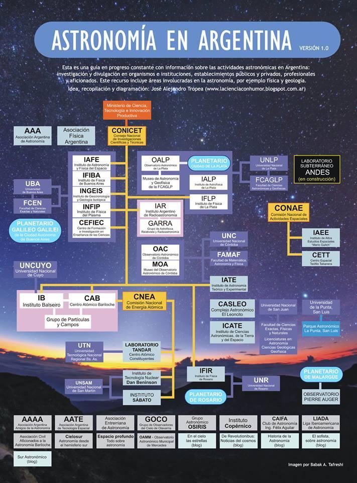 Astronomía En argentina