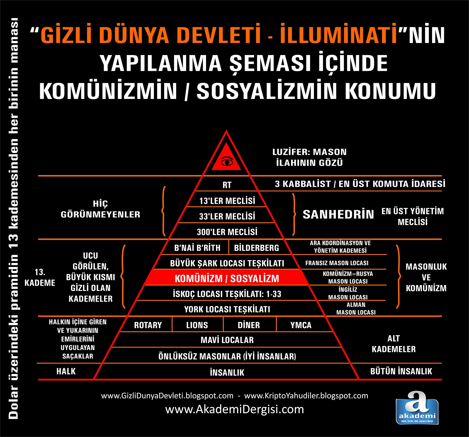 Komünizm - Sosyalizm Masonik Siyonist bir projedir.