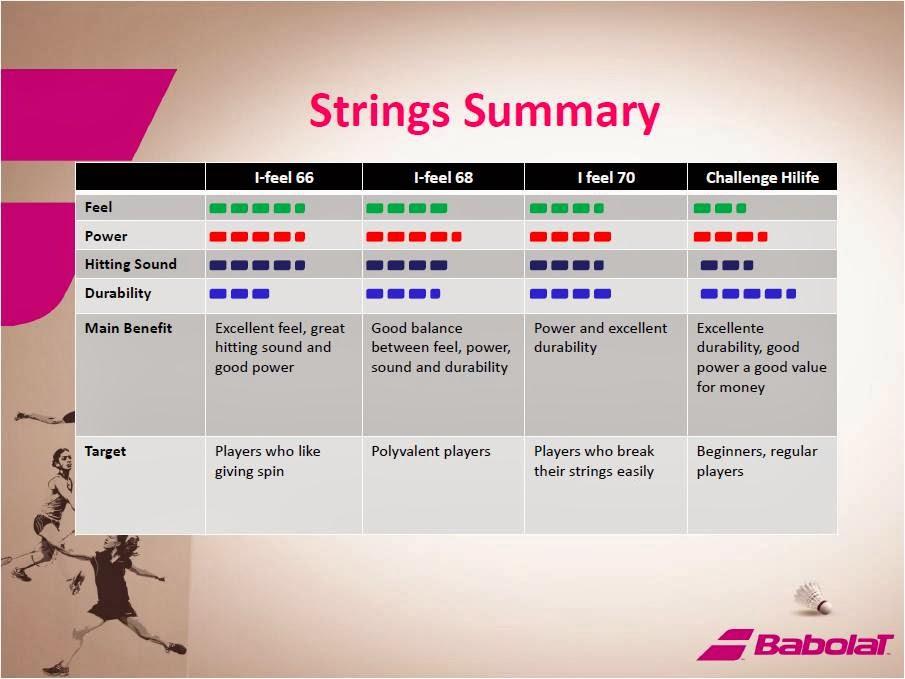 Joachim Fischer Nielsen, Babolat Badminton Demo Day, Malaysia, badminton, babolat, badminton racket strings summary