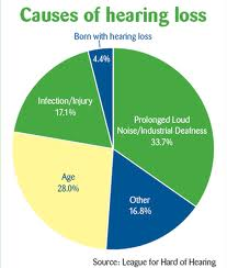 Common Signs and Symptoms of Hearing Loss