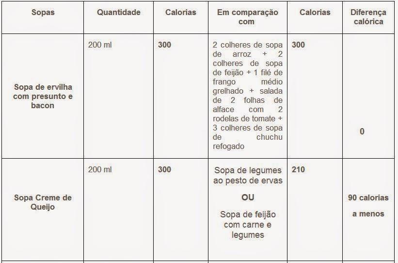 Dicas para sopas com menos calorias