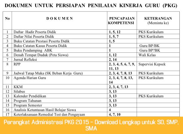 Perangkat Administrasi PKG 2015 - Download Lengkap untuk SD, SMP, SMA
