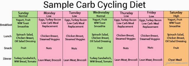 Just a nibble.... (formerly Bella Gets REal): Carb cycling