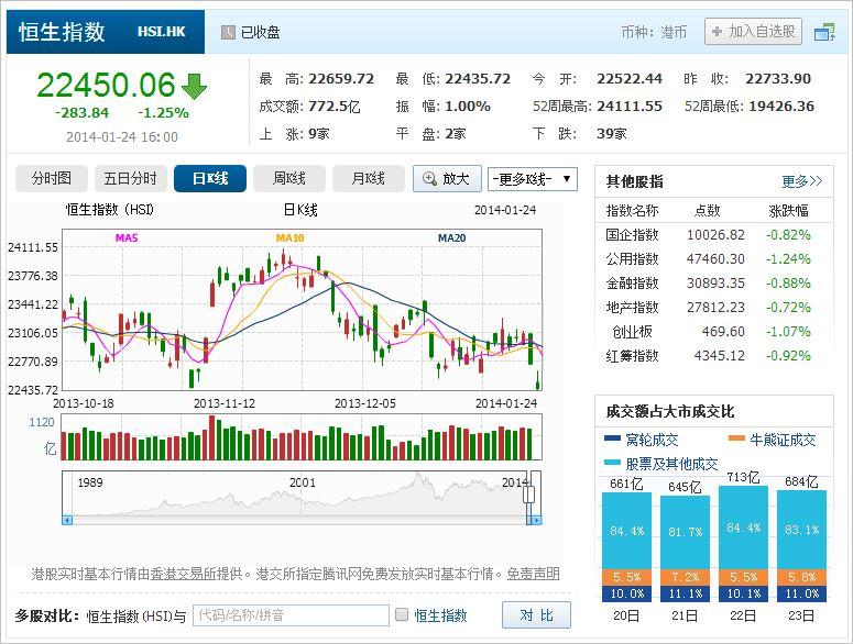 中国株コバンザメ投資 香港ハンセン指数20140124