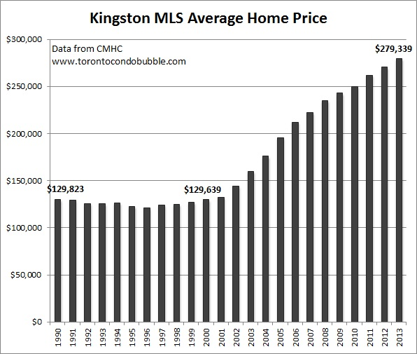 kingston average home price graph