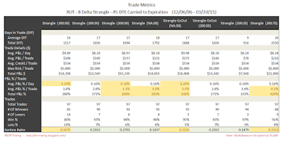 Short Options Strangle Trade Metrics RUT 45 DTE 8 Delta Risk:Reward Exits