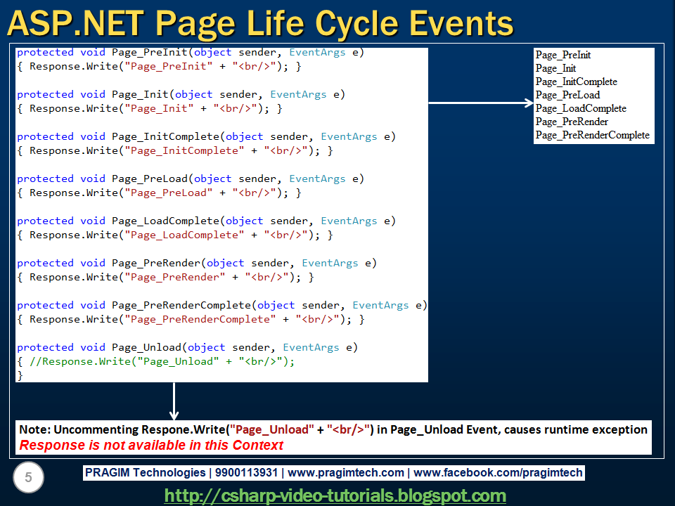 Sql Server Net And C Video Tutorial Part 6 Asp Net Page Life Cycle Events