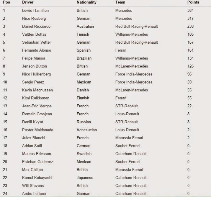 Campeonato de pilotos Fórmula 1 Temporada 2014