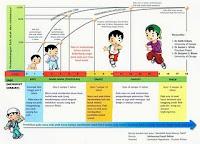 tahap perkembangan anak, perkembangan anak, tumbuh kembang anak,Kompilasi Pena