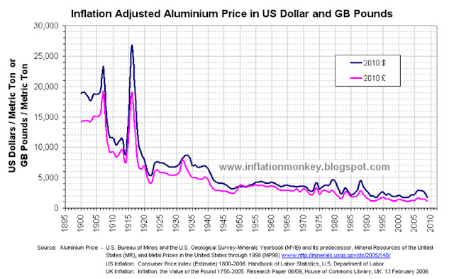 Graph showing the inflation adjusted aluminium price is cheaper than most of the 19 century