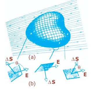 (a) Sebuah permukaan tertutup dicelupkan di dalam medan listrik tak uniform. (b) Tiga elemen luas permukaan tertutup.