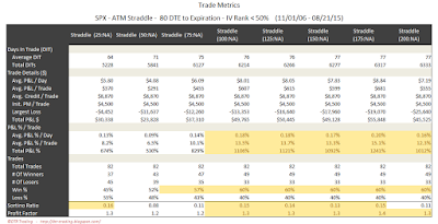 SPX Short Options Straddle Trade Metrics - 80 DTE - IV Rank < 50 - Risk:Reward Exits