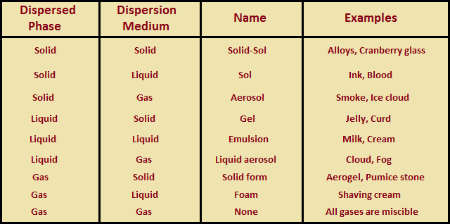 types of colloids the - photo #8