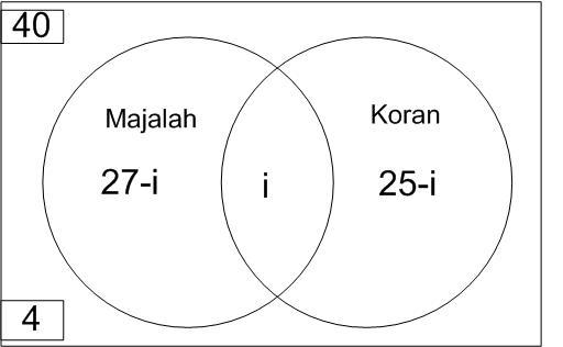 Mathematics for junior penerapan irisan dan gabungan dalam kehidupan irisan i ccuart Image collections