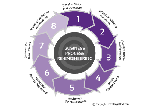 business process reengineering and enterprise resource planning
