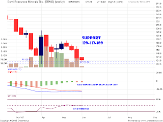 Saham BRMS di area support kuat