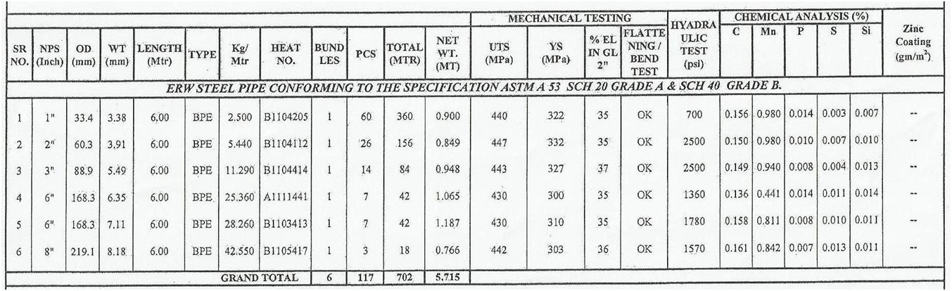 m s pipe weight chart in mm: Unit weight of ms pipe schedule 40 civil engineer s diary