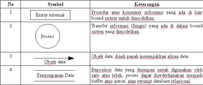 Diagram alir data dad data flow diagram dfd pcbolong data flow diagram dfd sering digunakan untuk menggambarkan suatu sistem yang telah ada atau sistem baru yang akan dikembangkan secara logika tanpa ccuart Choice Image