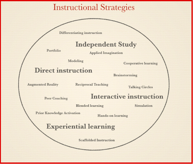 Which Of These 4 Instructional Strategies Do You Use In Your Class