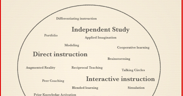 Which of These 4 Instructional Strategies Do You Use in Your Class ?
