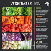 Value in VEGETABLES