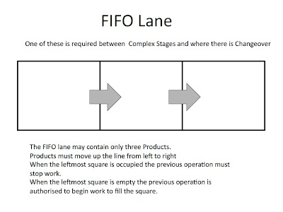 FIFO Lane Simulation