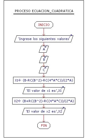 Technology and programming pseudocodigo y diagramas de flujo planteamiento 2 ccuart Image collections