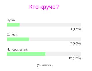 Виджет голосований на блоге