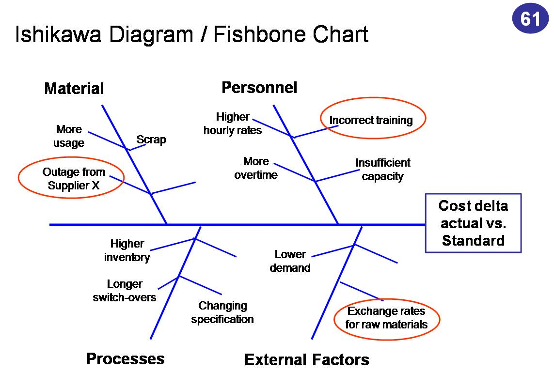 strategyhub  framework of the week      ishikawa diagram    the problem is stated in a box to the right of the diagram  and each major branch is devoted to some of the key issues that could have caused the problem