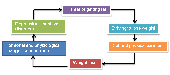 understanding anorexia and bulimia nervosa Eating disorders are not a lifestyle choice or a cry for attention eating disorders are serious mental illness that have the highest mortality rate of any psychiatric illness many people experiencing an eating disorder suffer from depression and/or anxiety.