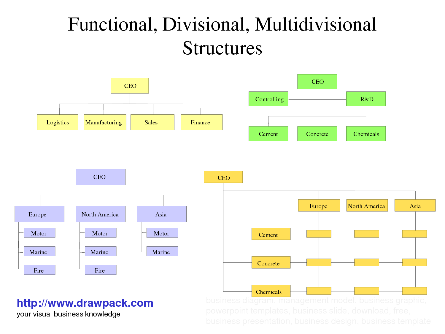 multidivisional organizational form Start studying chapter 11: organizational structure and controls learn of the multidivisional (m-form) some form of organizational structure to.