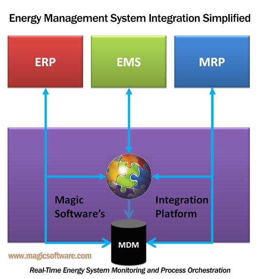 EMS Energy Management System Integration