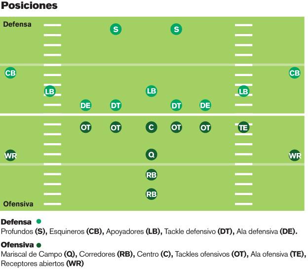 Imagenes De Jugadas De Futbol Americano - Posiciones de fútbol americano Wikipedia la enciclopedia