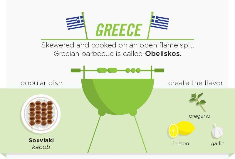 04-Greece-Obeliskos-personalcreations-Barbecue and Grilling Infographic from around the World-www-designstack-co