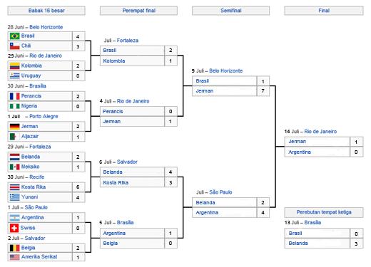 Jadwal Piala Dunia FIFA 2014 Brasil - Dunia Info dan Tips