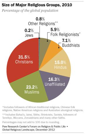 hur många muslimer finns det i sverige