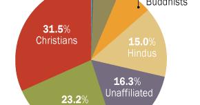 hur många kristna finns det i världen 2018