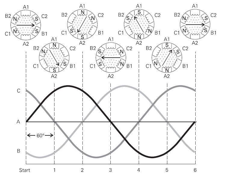 how 3phase-motor workes