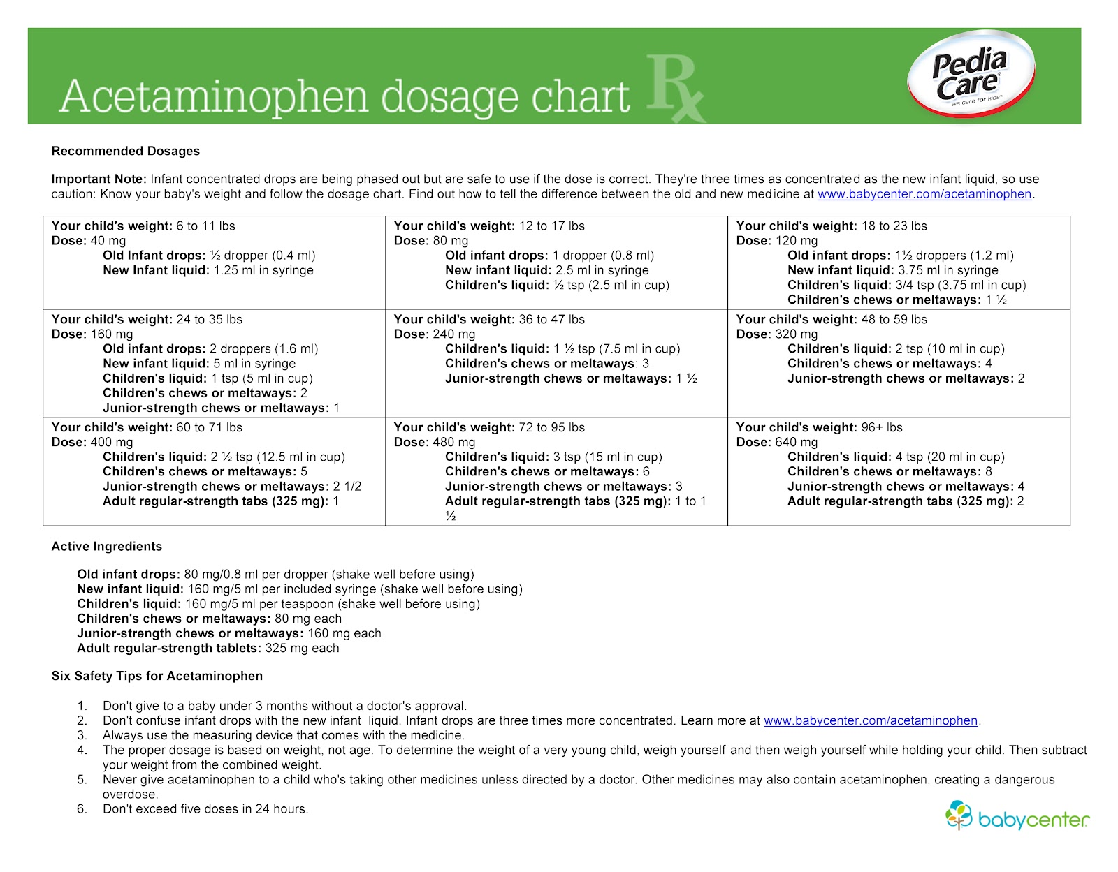Acetaminophen and ibuprofen dosage charts source httpbabycenter0acetaminophen dosage chart11886bc nvjuhfo Choice Image