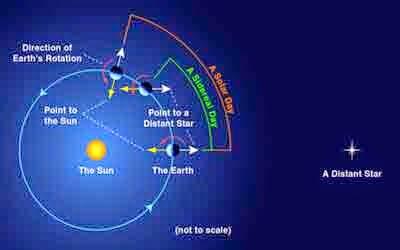 9, Fakta, Menakjubkan, Tentang, Bumi