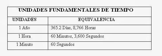UNIDADES DE TIEMPO (II)