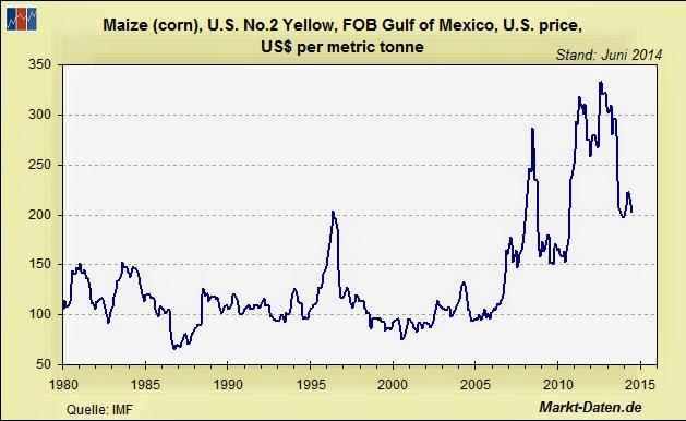 Maispreis seit 1980