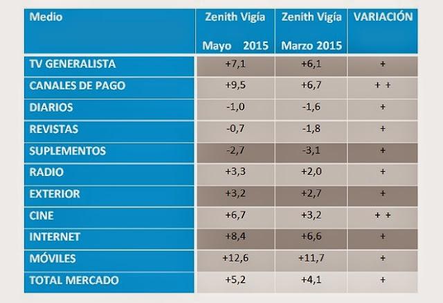 cuadro resultados previsiones Zenith Vigía mayo 2015